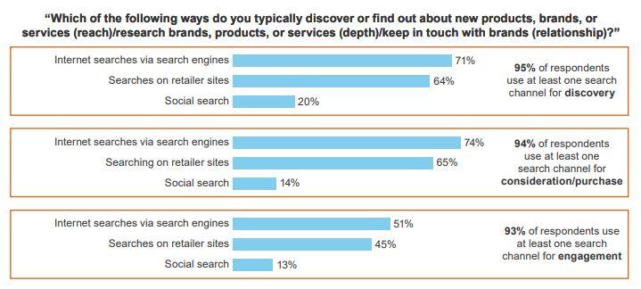 """gráfico, """"¿cuál de las siguientes formas suele descubrir o informarse sobre nuevos productos, marcas o servicios?"""""""