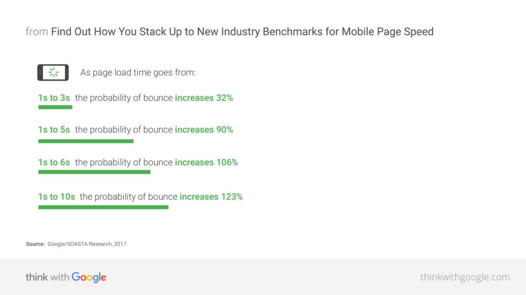 velocidad de la página móvil nuevos puntos de referencia de la industria que afectan la experiencia del cliente