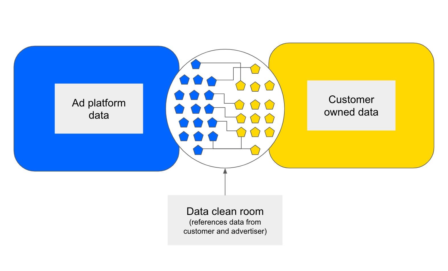 Visualización de sala limpia de datos.