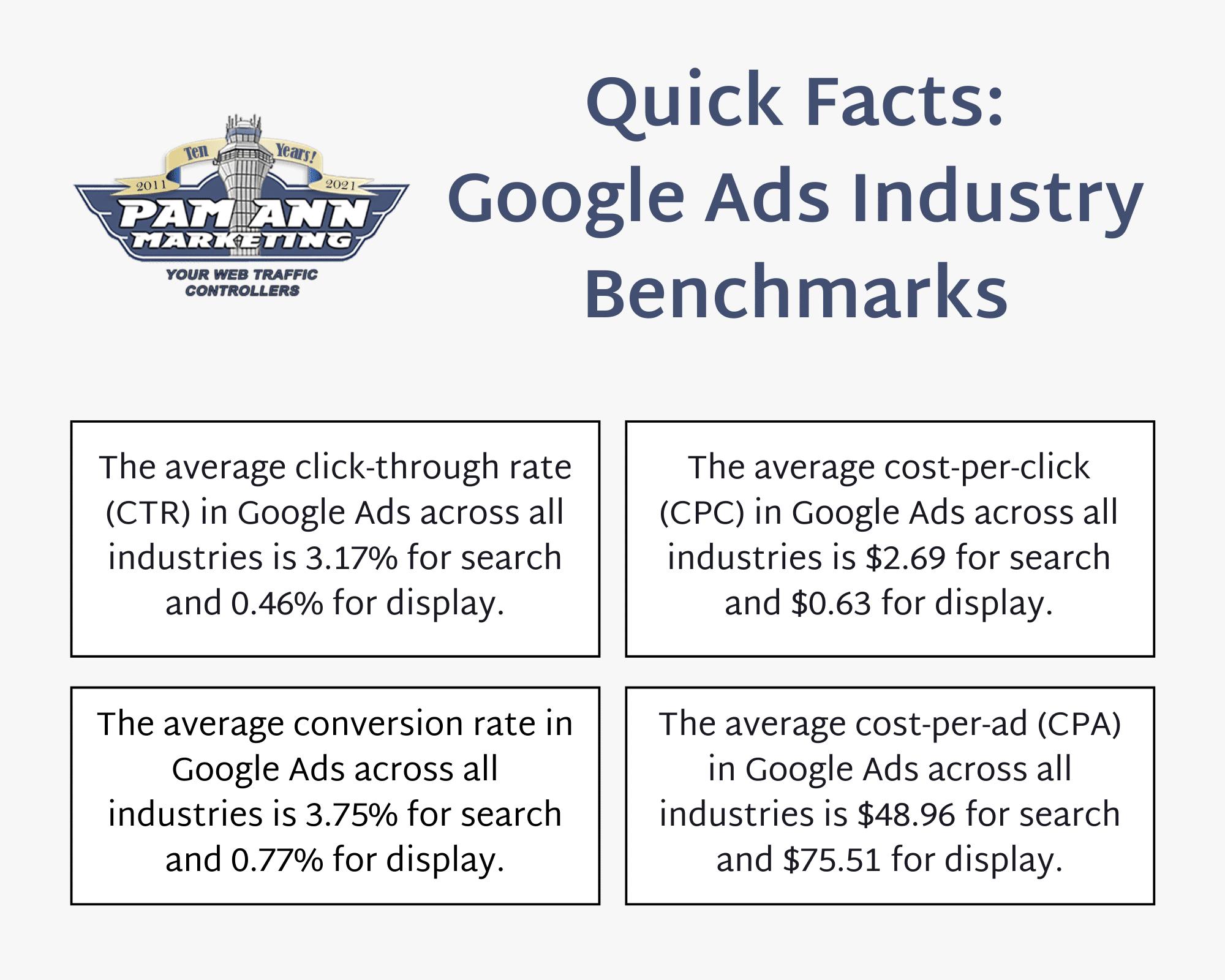 Este es un gráfico de datos breves que muestra el costo por clic promedio y las comparativas de la industria de Google Ads.