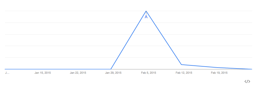 google-trends-web-search-interest-nationwide-ad-worldwide-2015