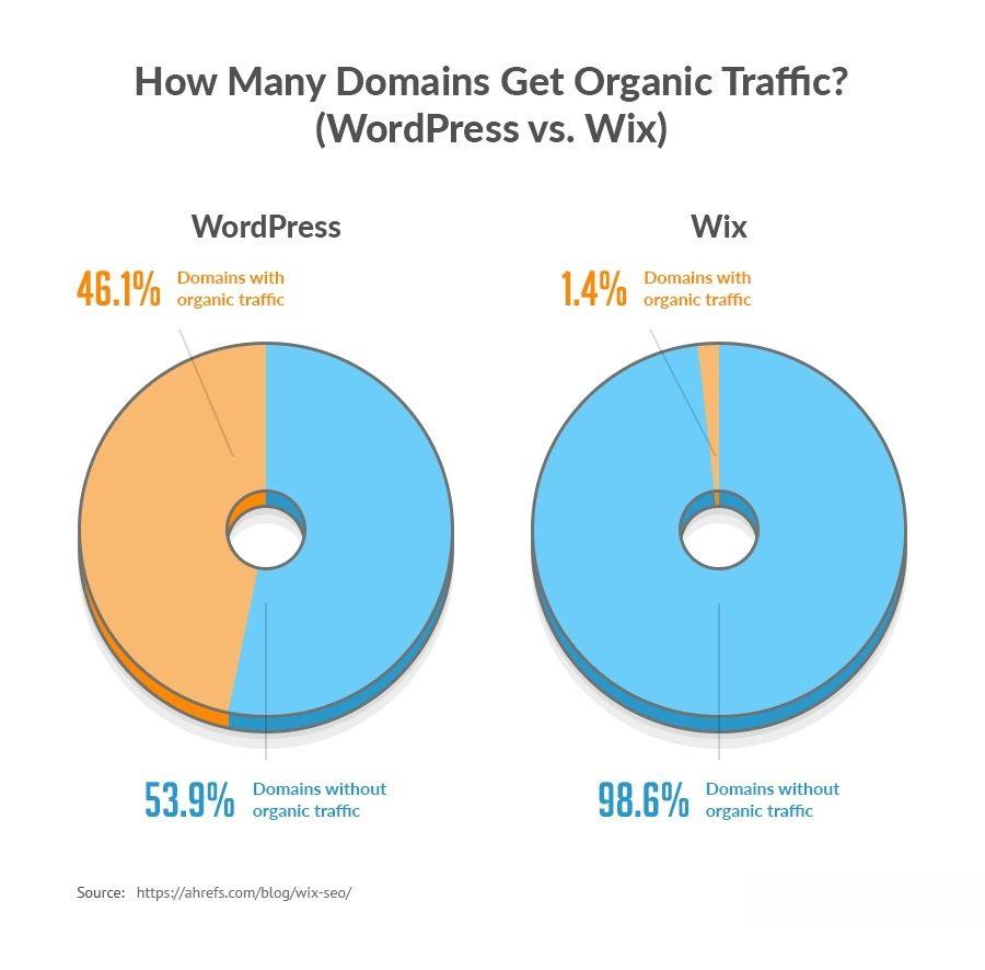 Comparación de tráfico orgánico de WordPress y Wix.