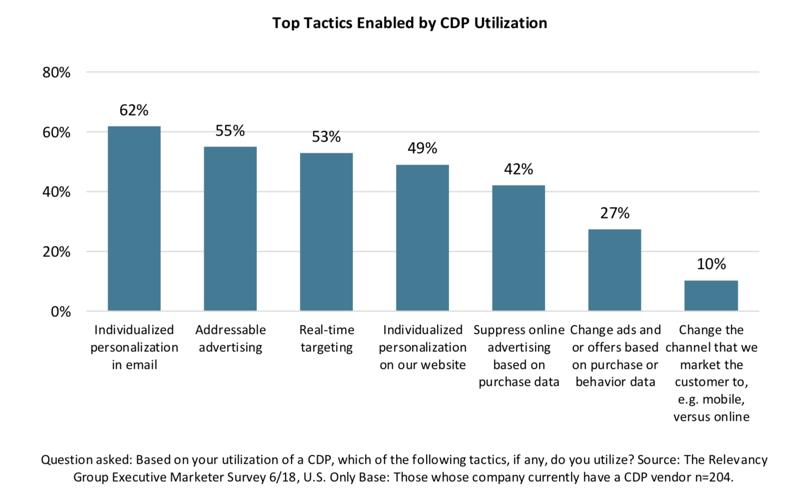 las mejores tácticas para los CDP