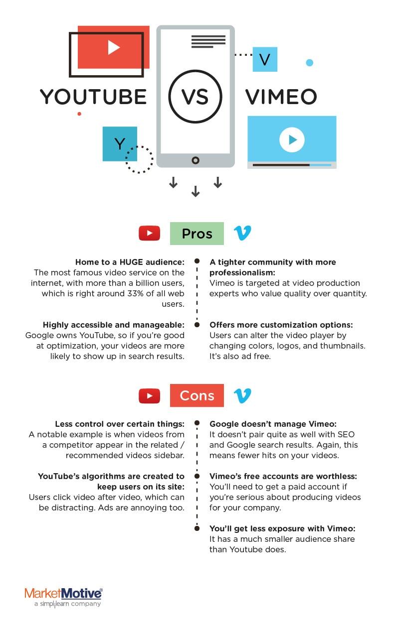 Infografía de YouTube vs.Vimeo