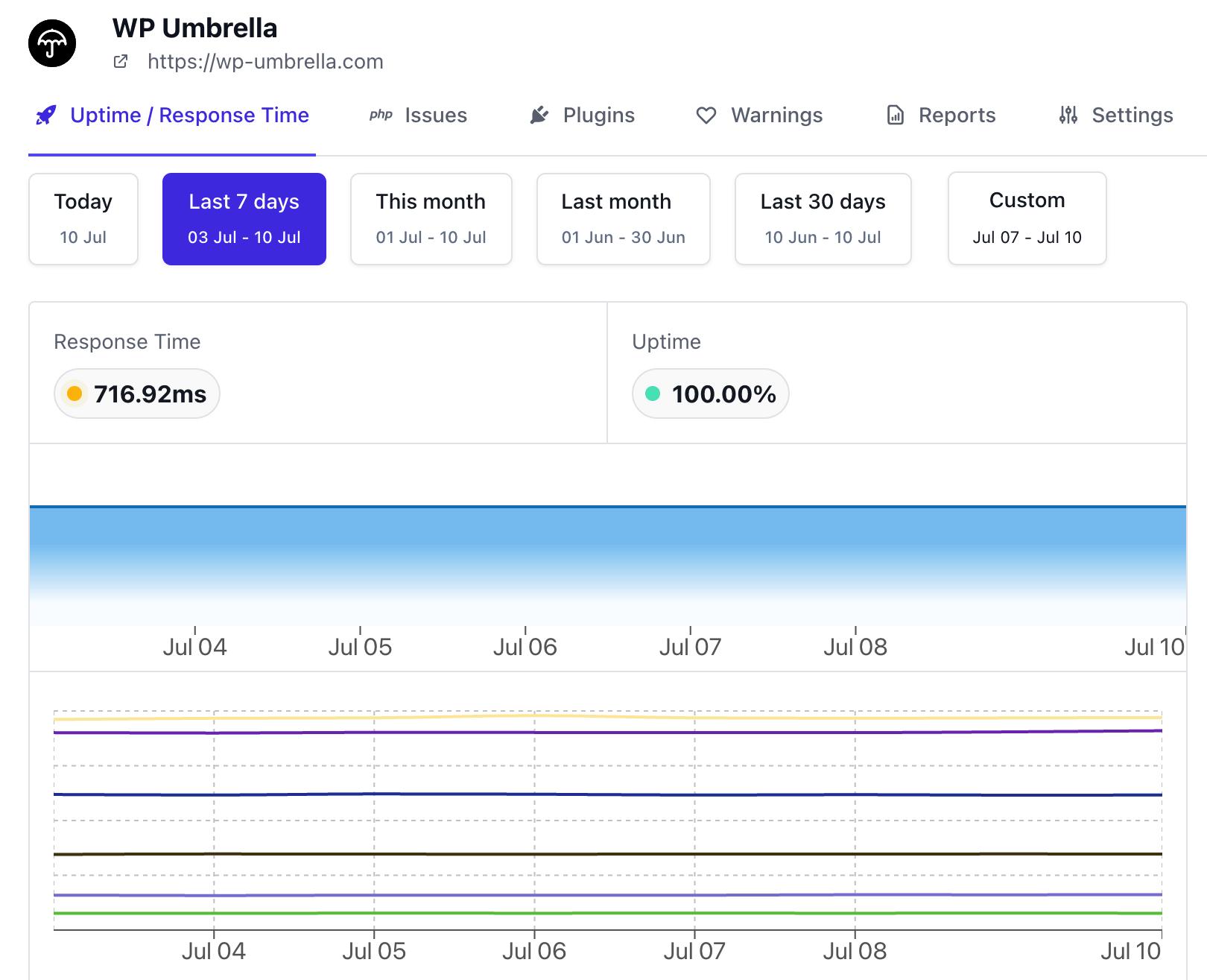 velocidad de tiempo de actividad de rendimiento de paraguas de wp en todo el mundo