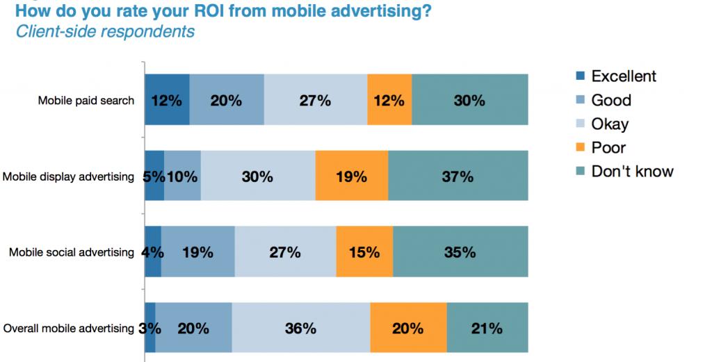 ¿Cómo califica el roi de la publicidad móvil?