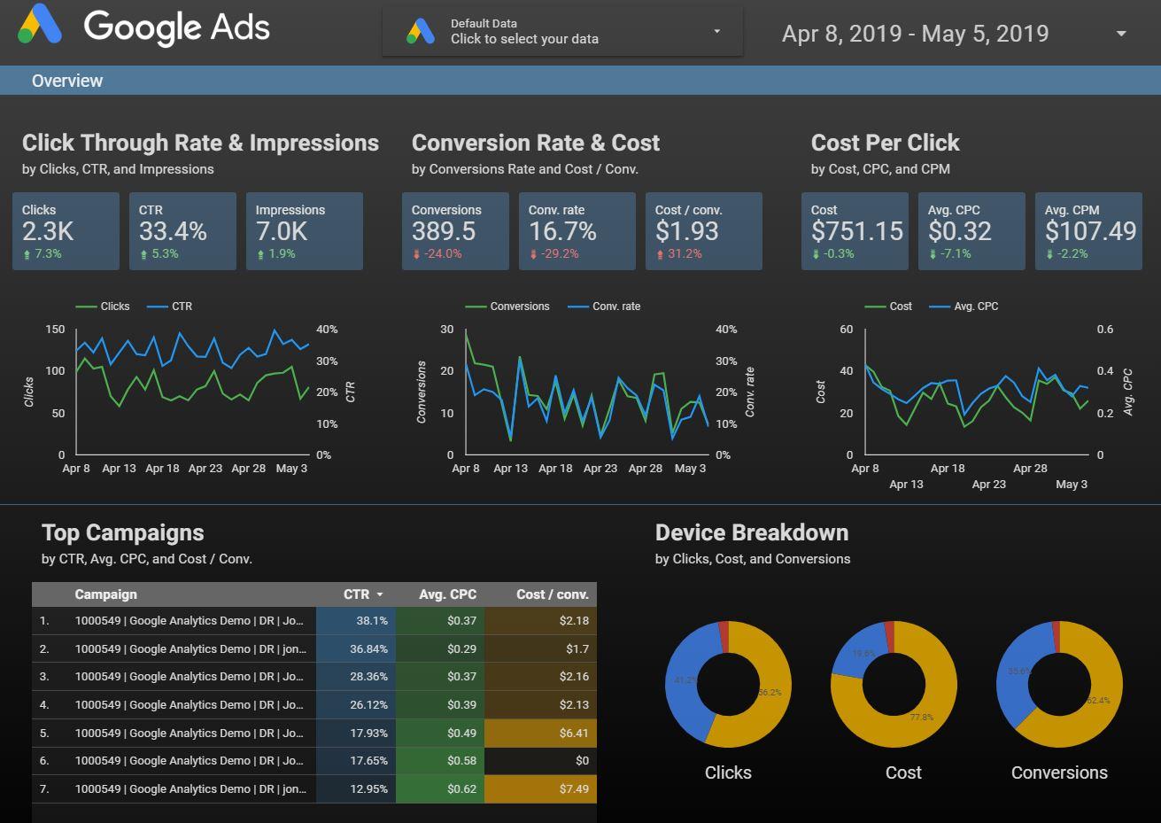 Ejemplo de panel de control de Google Data Studio