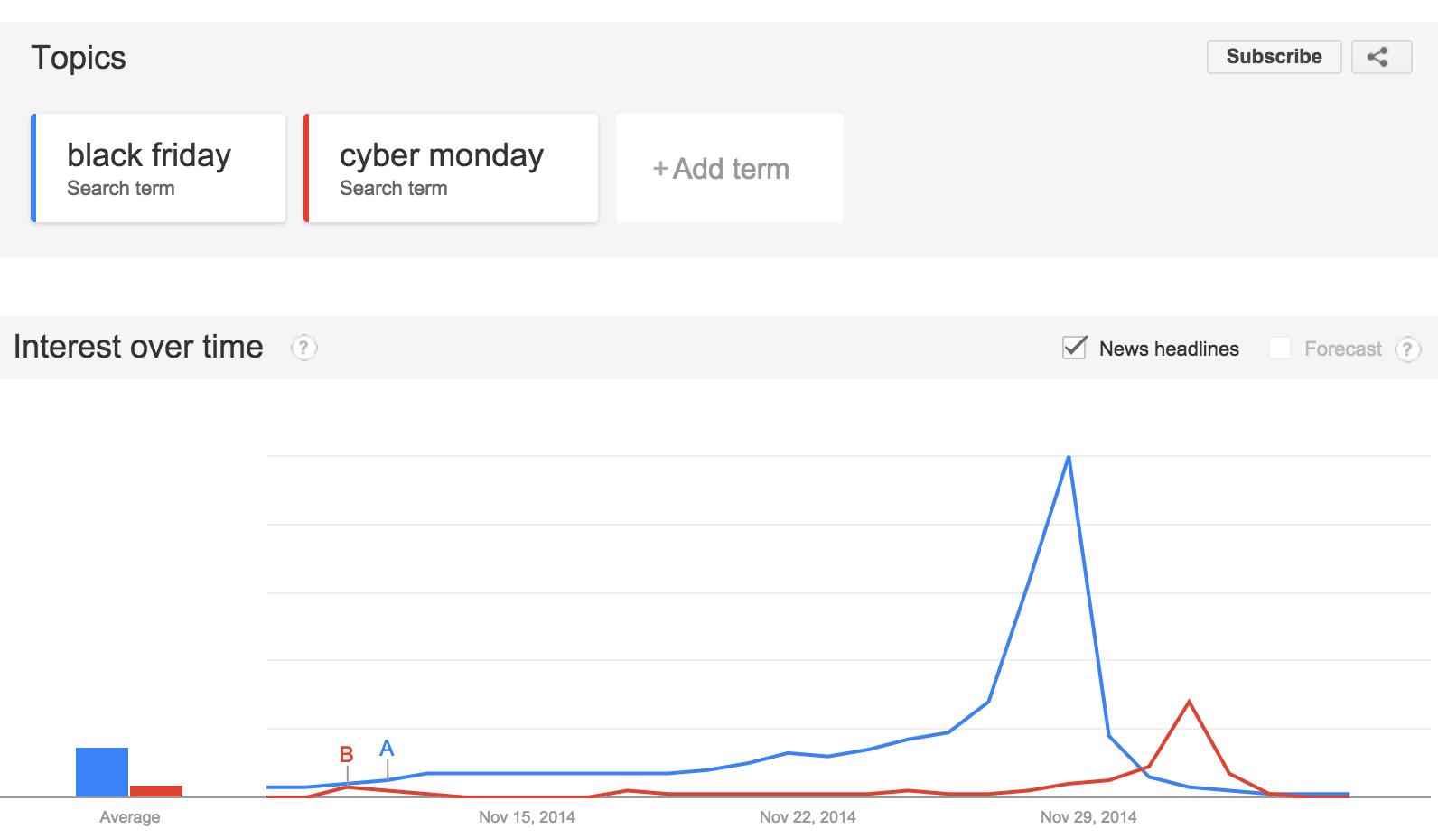 google-trends-black-friday-vs-cyber-monday