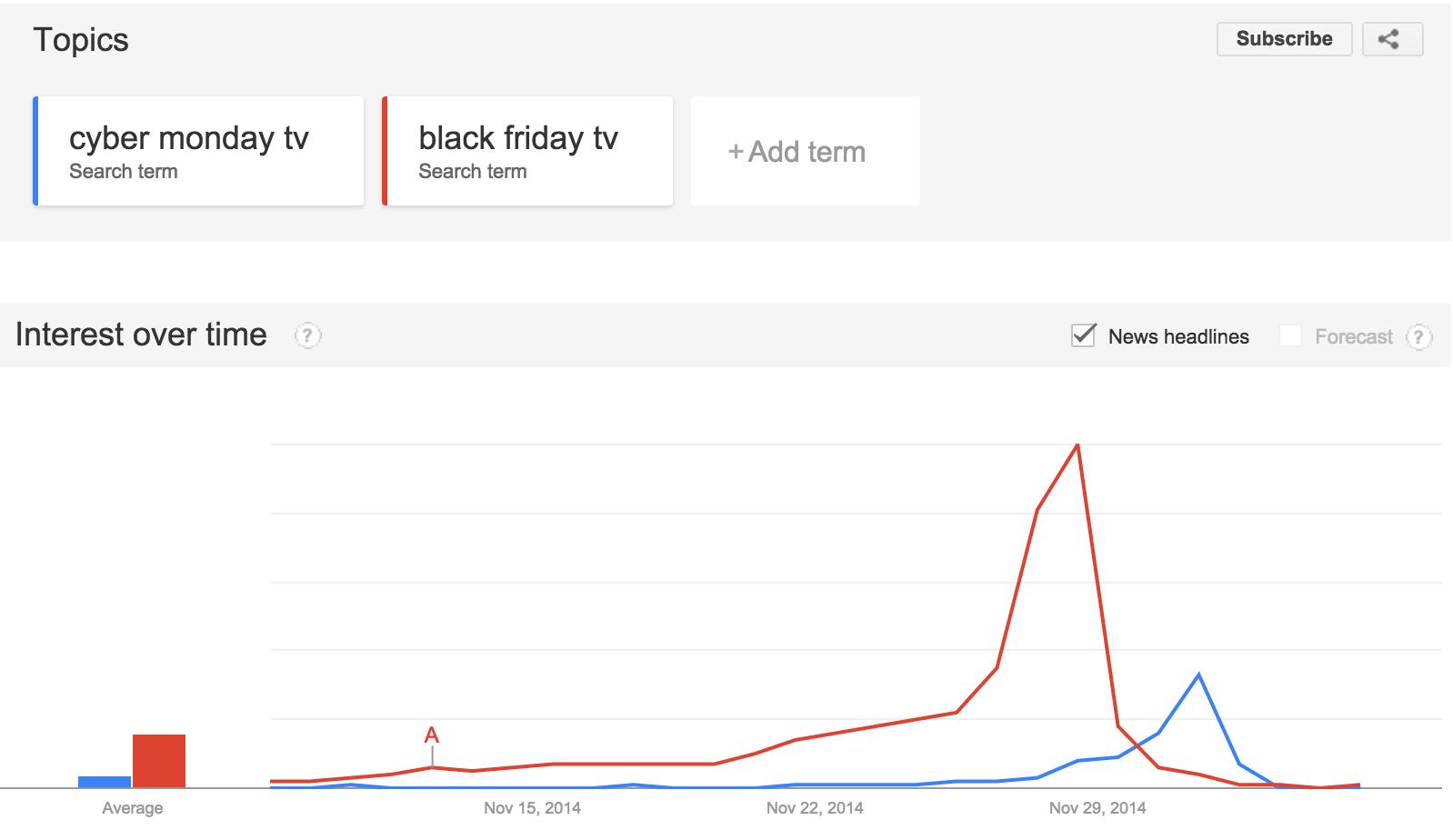google-trends-tv