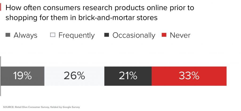 ¿Con qué frecuencia los consumidores buscan productos en línea antes de comprarlos en la tienda?