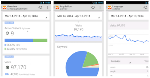 Aplicación de Google Analytics