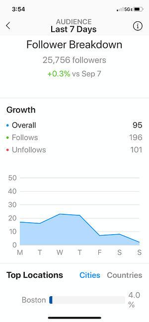 Ver Instagram Insights: página de desglose de seguidores en Instagram