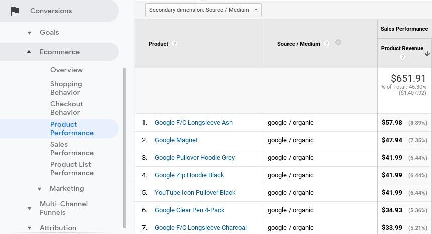 Captura de pantalla de la lista de rendimiento del producto para realizar un seguimiento de las ventas originadas en la búsqueda