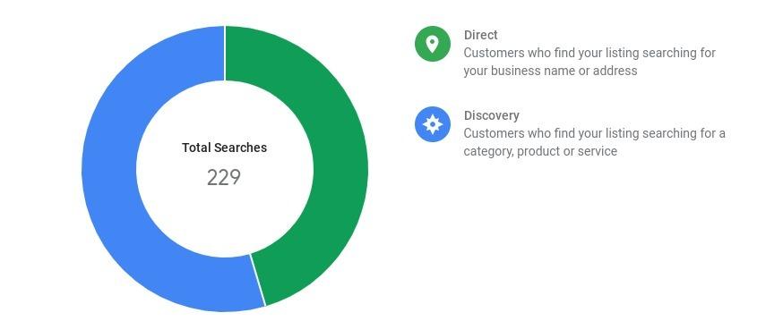Gráfico de anillos del volumen de búsqueda visto en Google Analytics