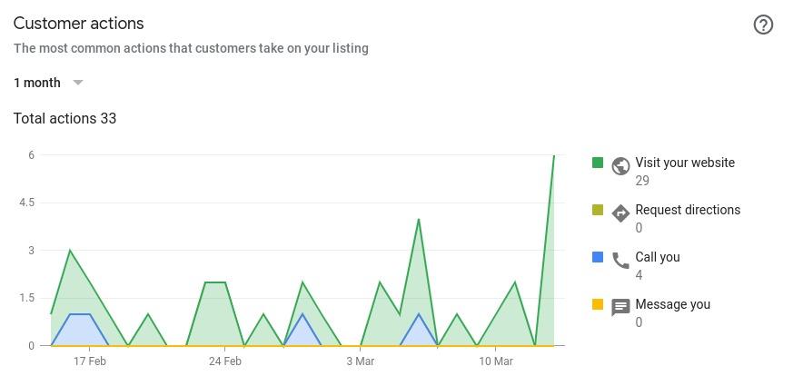 Gráfico de acciones de los clientes