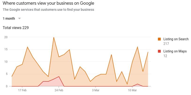 Gráfico de fuentes de fichas de Google mi negocio