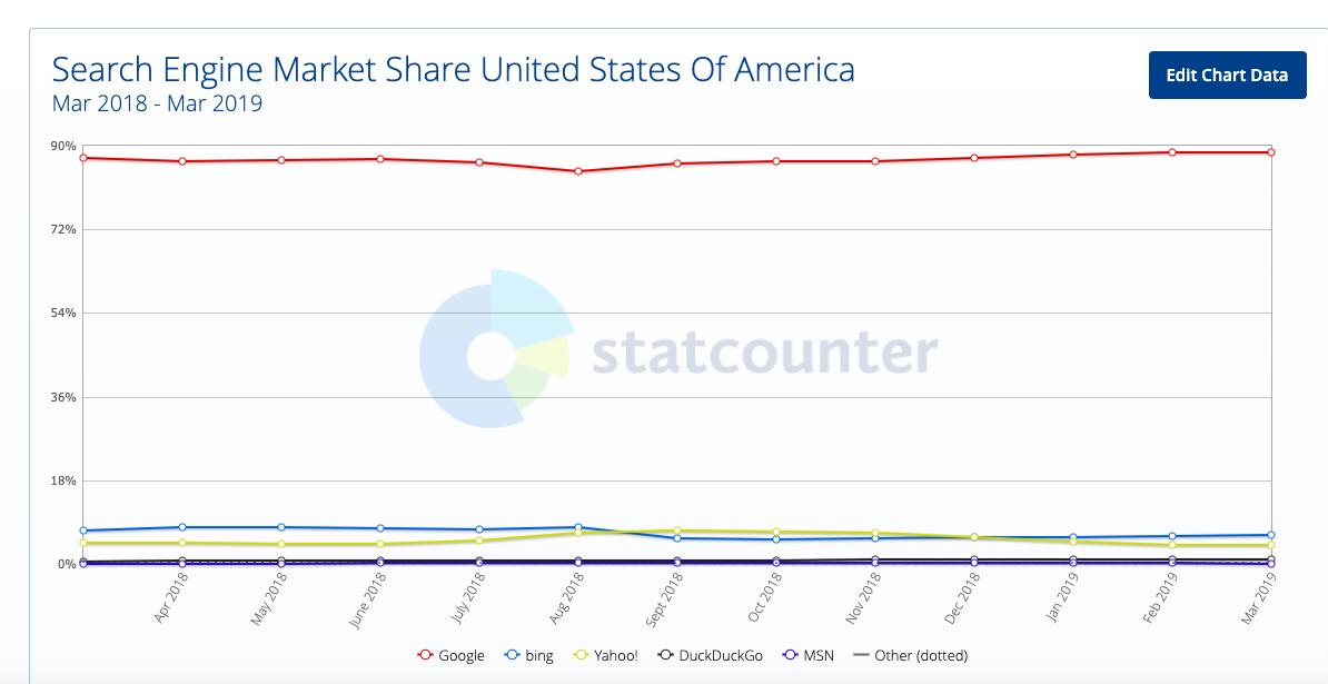 cuota de mercado de motores de búsqueda EE. UU. marzo de 2018 a 2019