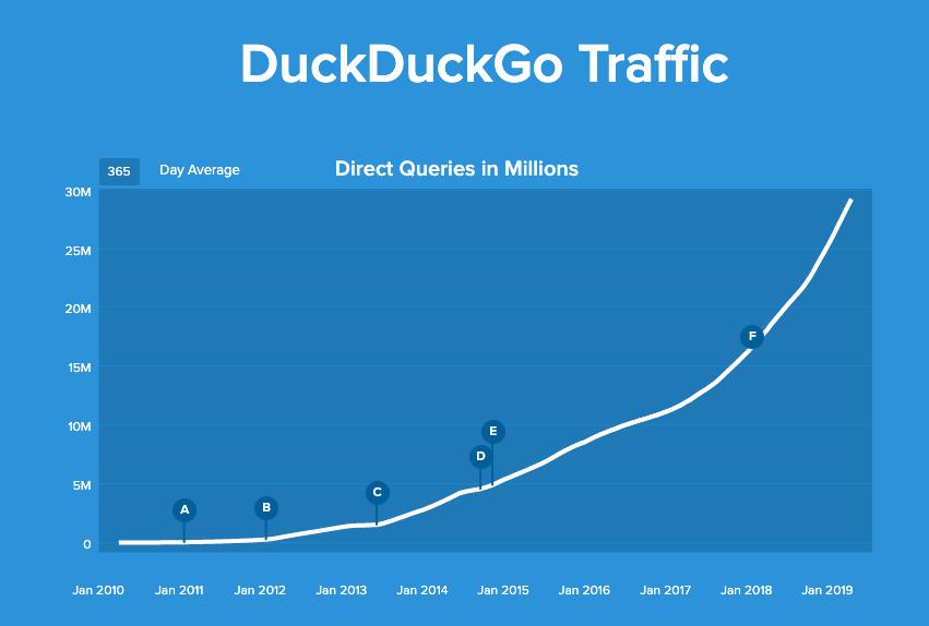 tráfico de duckduckgo de 2010 a 2019, ahora en más de 30 millones de búsquedas