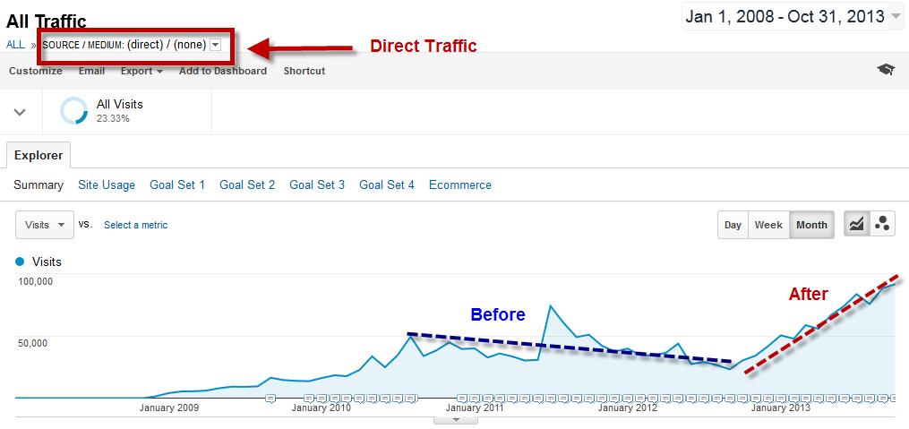 remarketing-aumenta-búsquedas-de-marca-retorno-tráfico