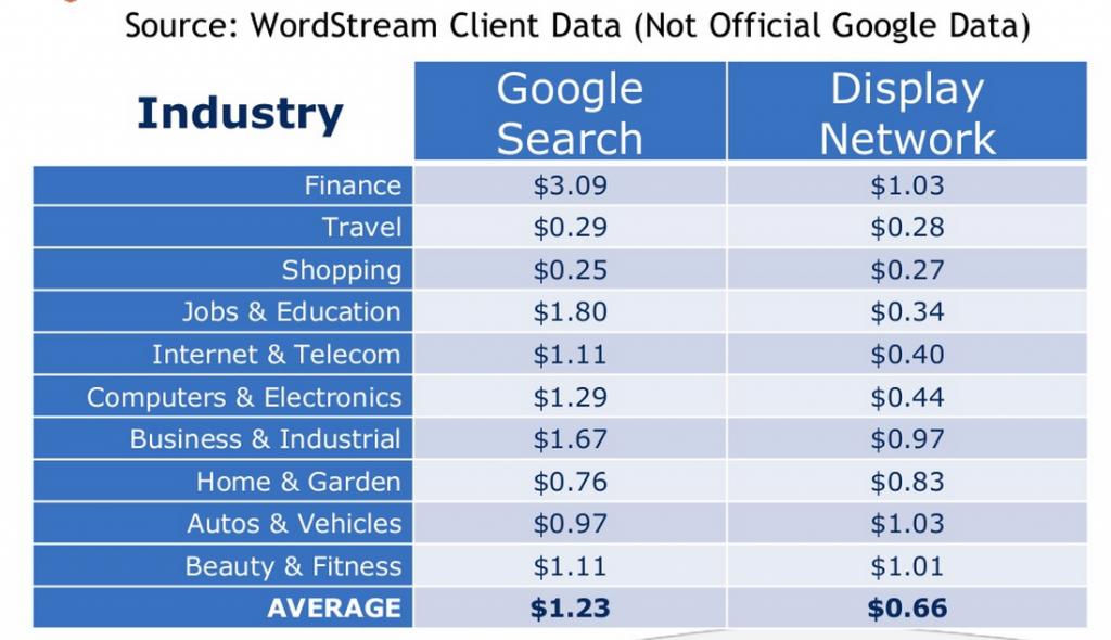 costo-de-clics-de-remarketing-versus-clics-de-búsqueda-de-google