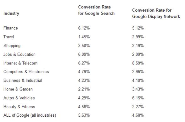 tasas-de-conversión-de-remarketing-para-diferentes-industrias