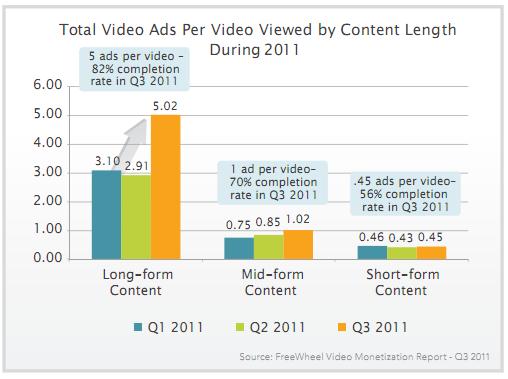 Total de anuncios de video por video visto por longitud de contenido 2011