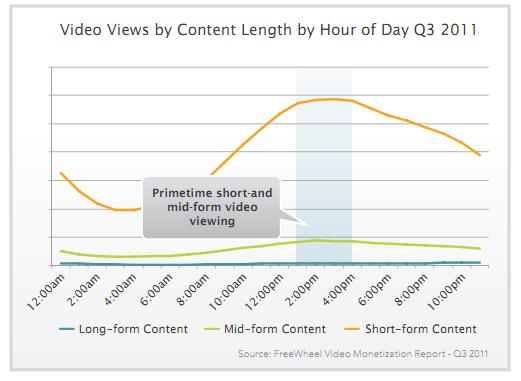 Reproducciones de video por duración de contenido por hora del día Q3 2011