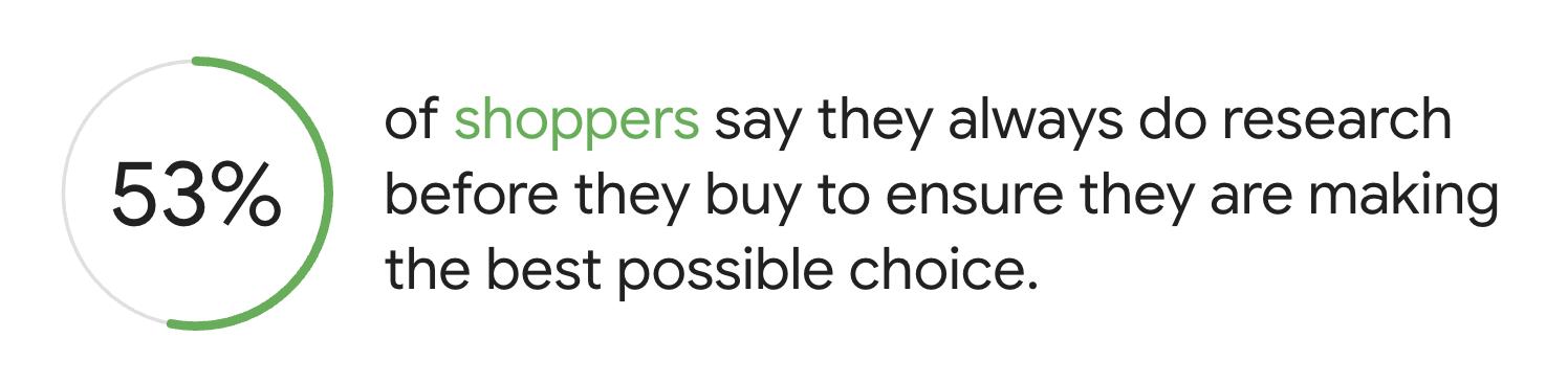 contenido-ventas-compradores-investigación
