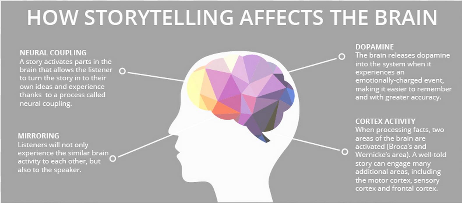 efectos de narración de historias en redes sociales