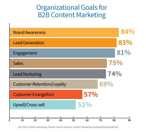 objetivos de marketing de contenidos