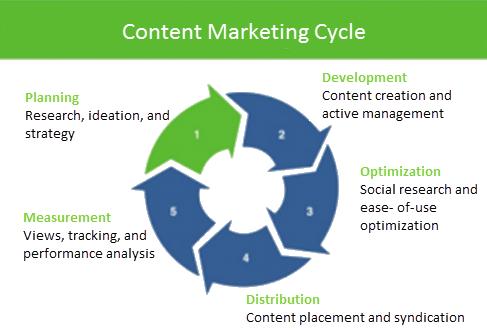 ciclo de marketing de contenidos