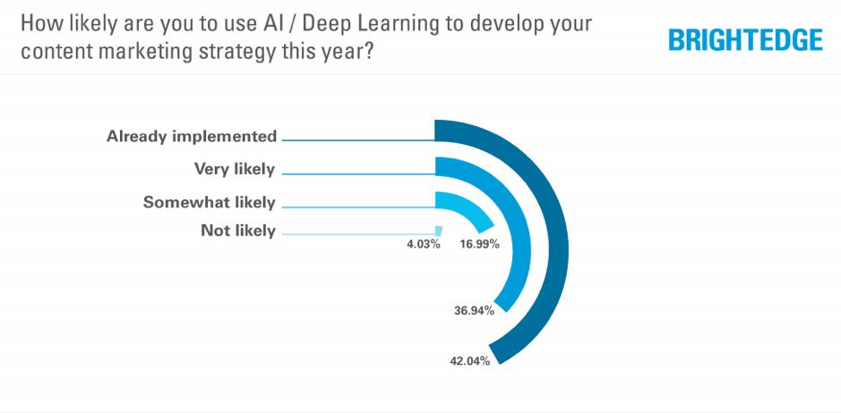 Encuesta sobre desarrollo de contenido usando IA