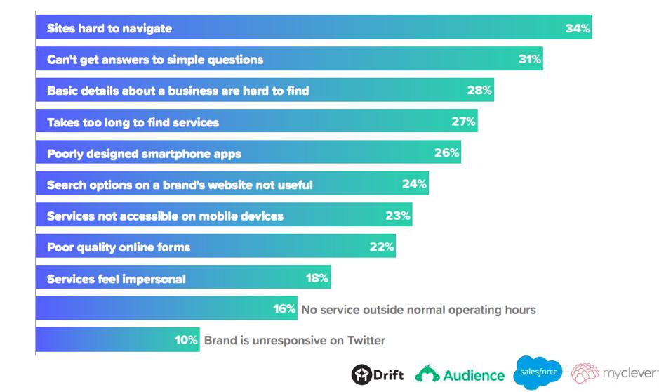 Captura de pantalla de los comentarios de los usuarios sobre las experiencias de uso del sitio web
