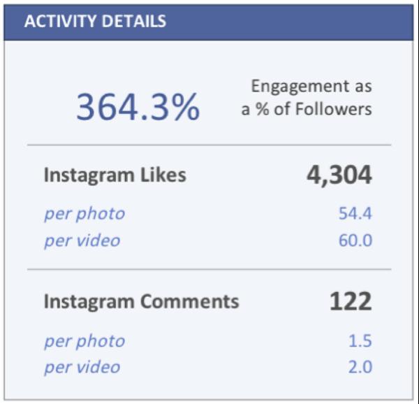 Informe de Instagram CBRE