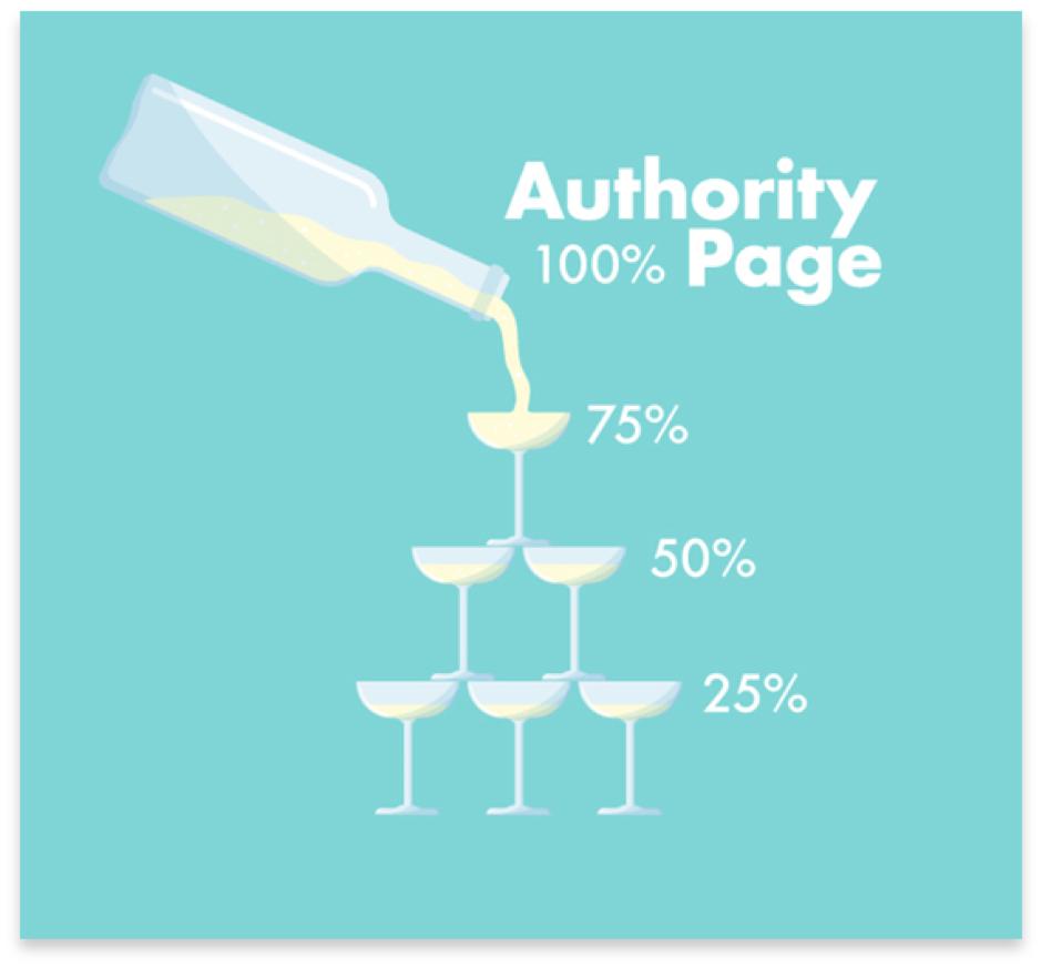 Ejemplo de cómo las páginas de autoridad distribuyen la equidad de los enlaces en un sitio web