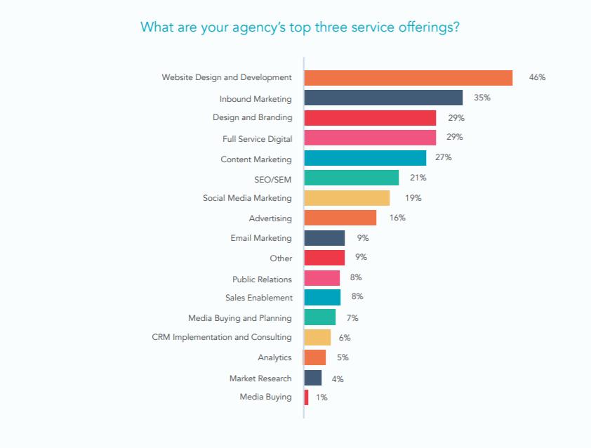 3 mejores ofertas de servicios
