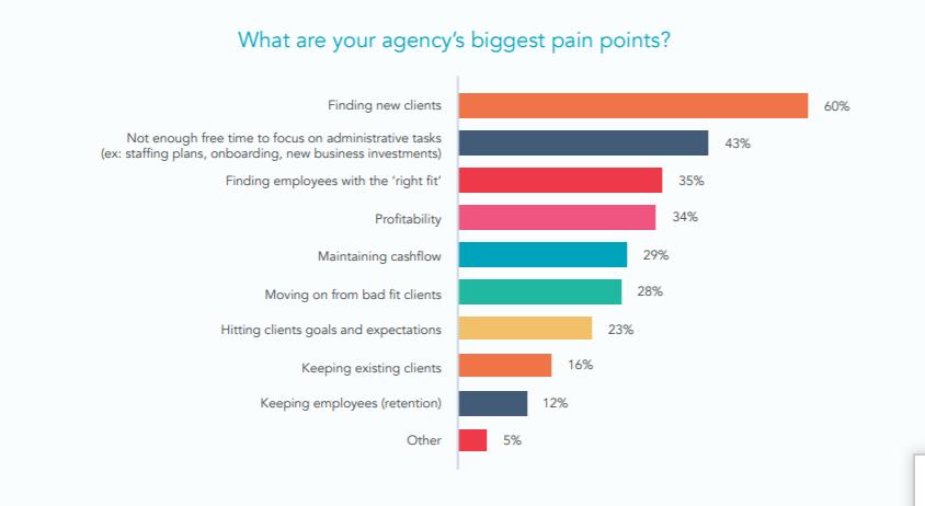 La generación de leads también es un problema para las agencias.