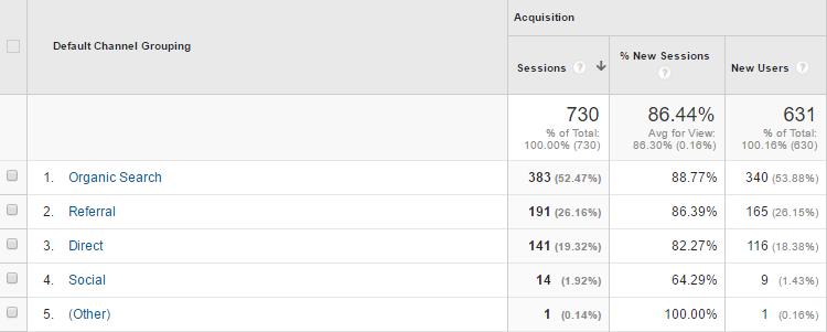 Fuente de tráfico de Google Analytics