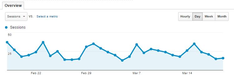 Gráfico de Google Analytics