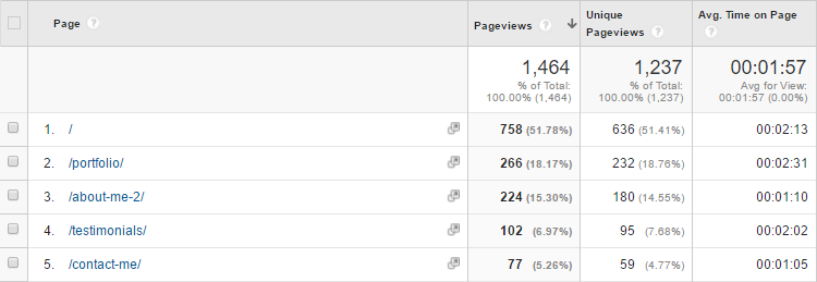 Páginas populares de Google Analytics