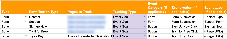Hoja de ruta de seguimiento de Google Analytics.