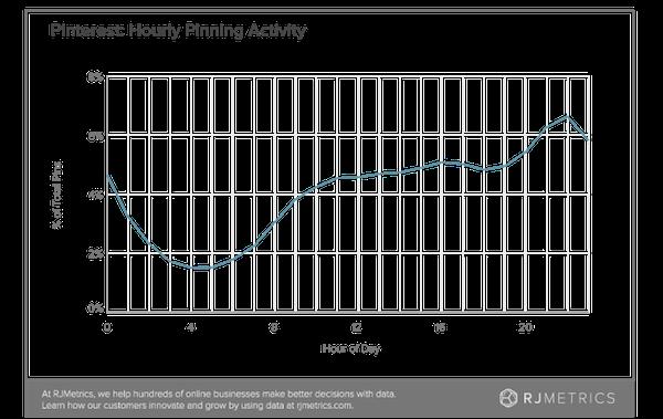 Pinterest  Actividad de fijación por hora