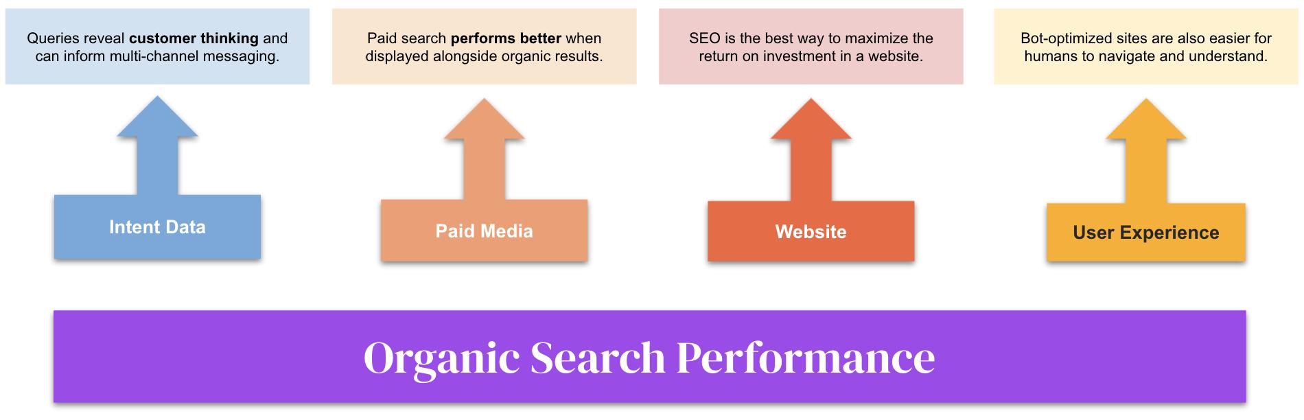 El impacto de la búsqueda orgánica en otros canales