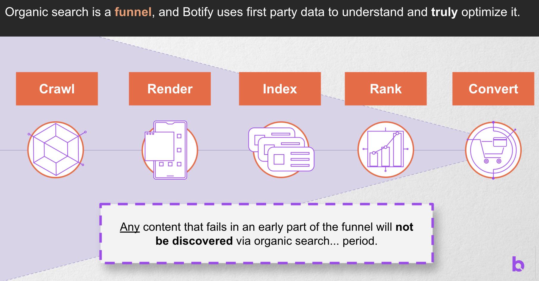 Datos de origen y Botify