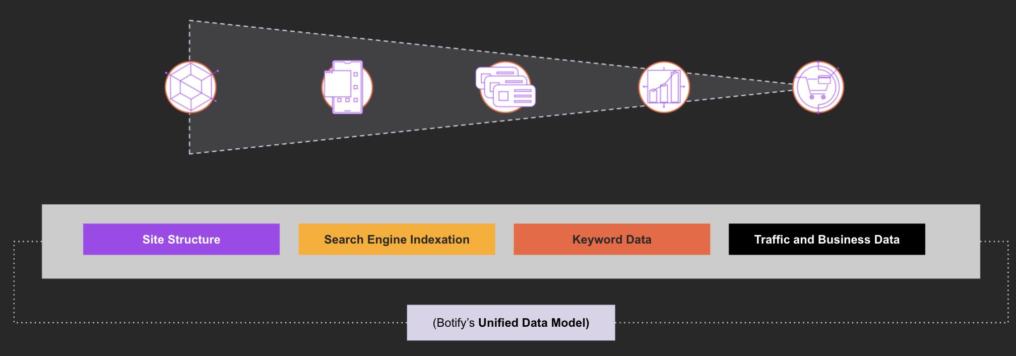 Modelo de datos unificados de Botify