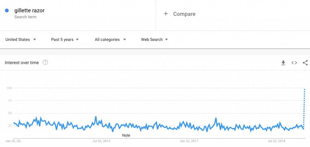 Tráfico de búsqueda de Gillette razor a lo largo del tiempo