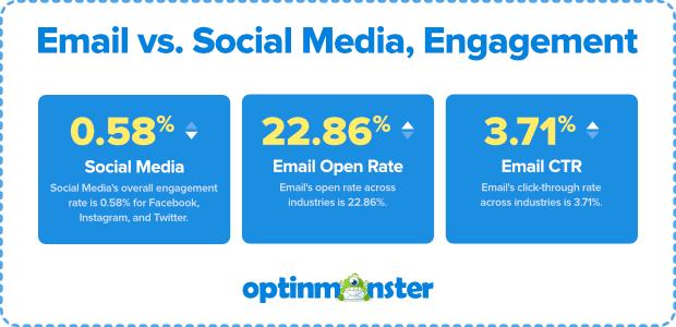 marketing por correo electrónico versus imagen de redes sociales