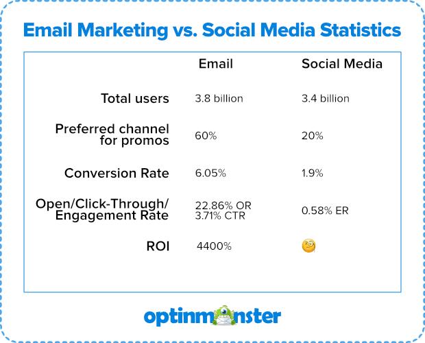 imagen de estadísticas de marketing por correo electrónico