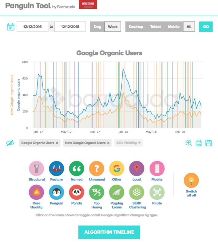 buscar el algoritmo de google cambiar la herramienta técnica seo gratuita
