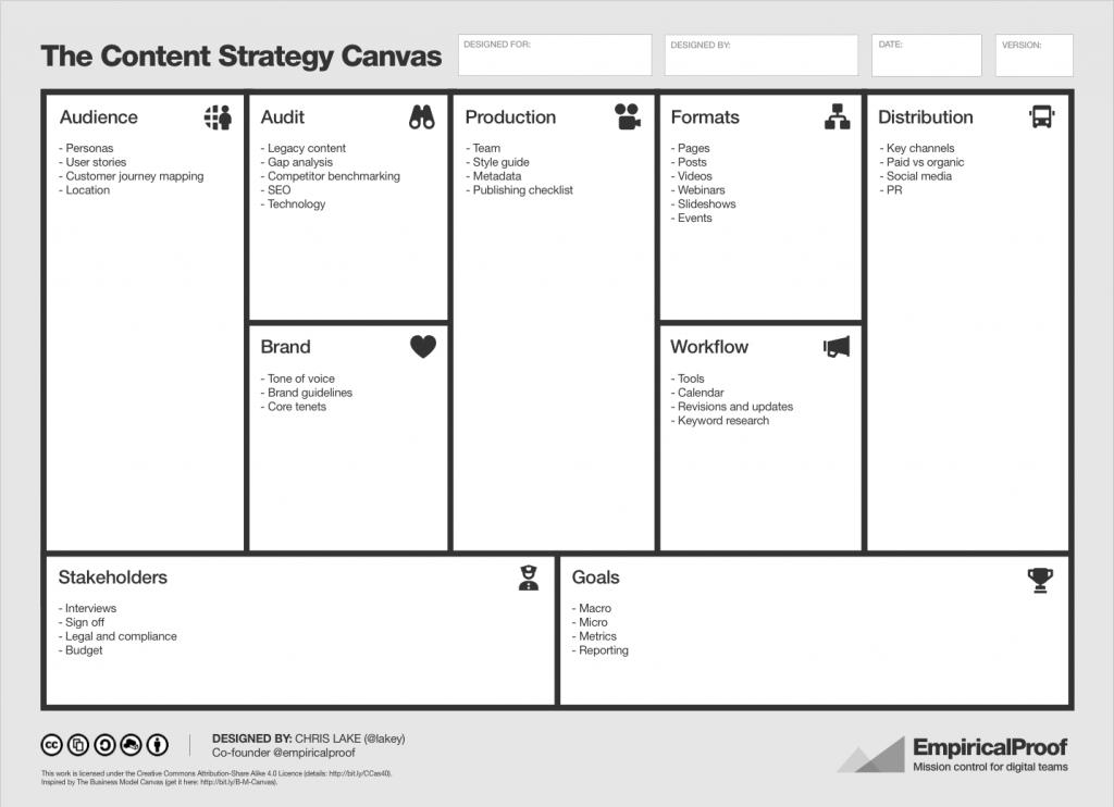 Lienzo de estrategia de contenido: mitad de muestra